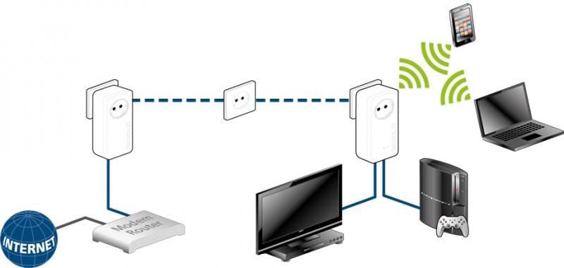 dLAN-1200+-WiFi-ac-scenario_devices-xl-3354